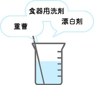 魔法水の作り方